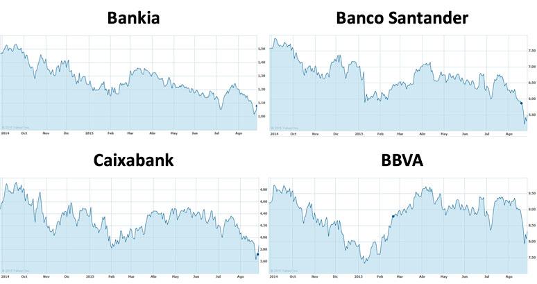 Evolución de 4 bancos españoles en lo que va de año
