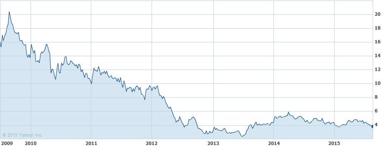 Elvolución en Bolsa desde la emisión de los Bonos Convertibles